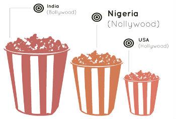 nollywood grafico