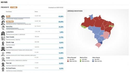 I risultati delle elezioni in Brasile