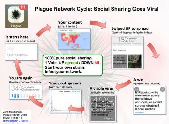 plague network